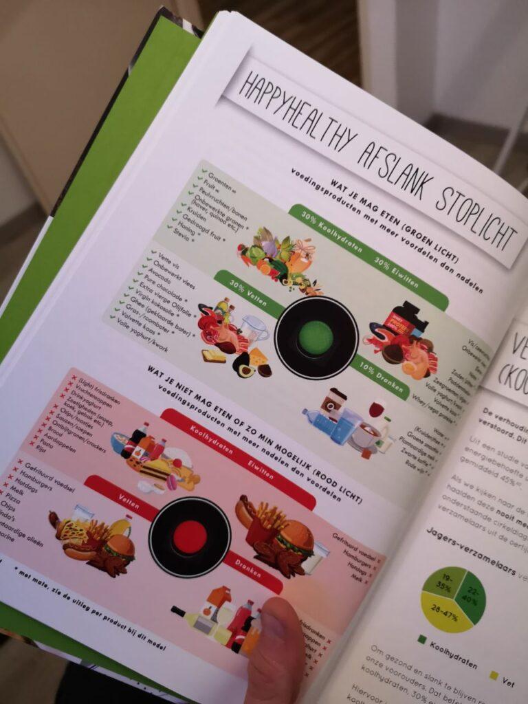 Op deze foto zie je het Deel: Afvallen in een notendop uit de afslank receptenbijbel