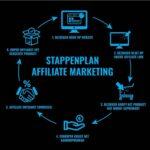 De voor- en nadelen van affiliate marketing